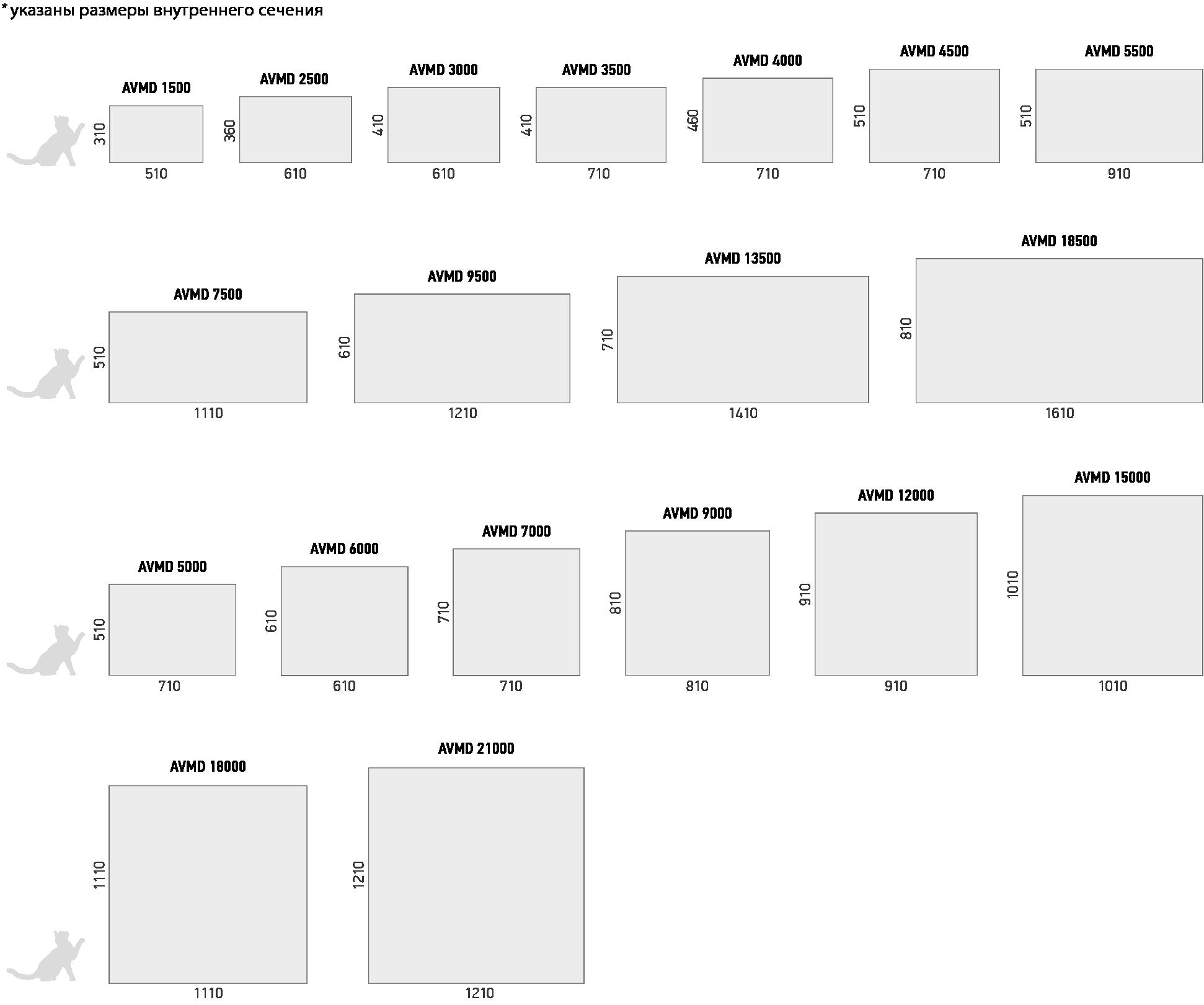 Типоразмеры центральных кондиционеров AVM, AVMD