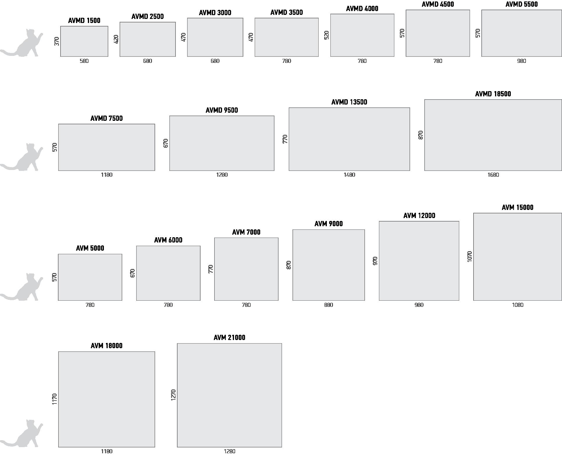 Типоразмеры приточно-вытяжных установок AVM, AVMD VERTRO